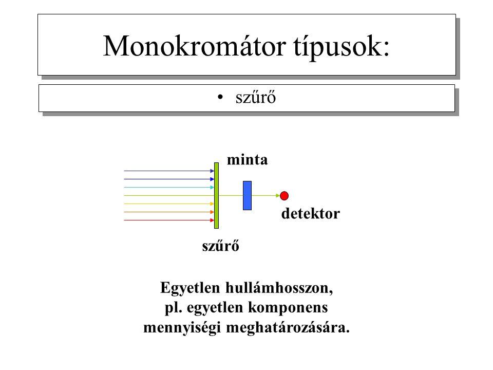 Monokromátor típusok: szűrő Egyetlen hullámhosszon, pl. egyetlen komponens mennyiségi meghatározására. szűrő minta detektor