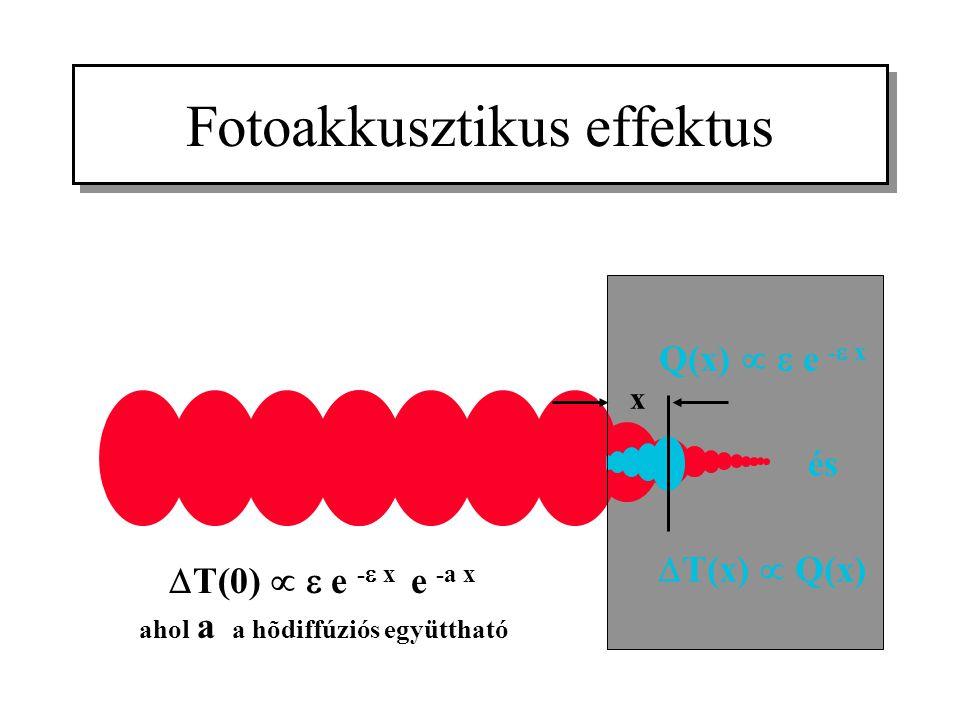 Fotoakkusztikus effektus Q(x)   e -  x és  T(x)  Q(x) x  T(0)   e -  x  e -a x ahol a a hõdiffúziós együttható