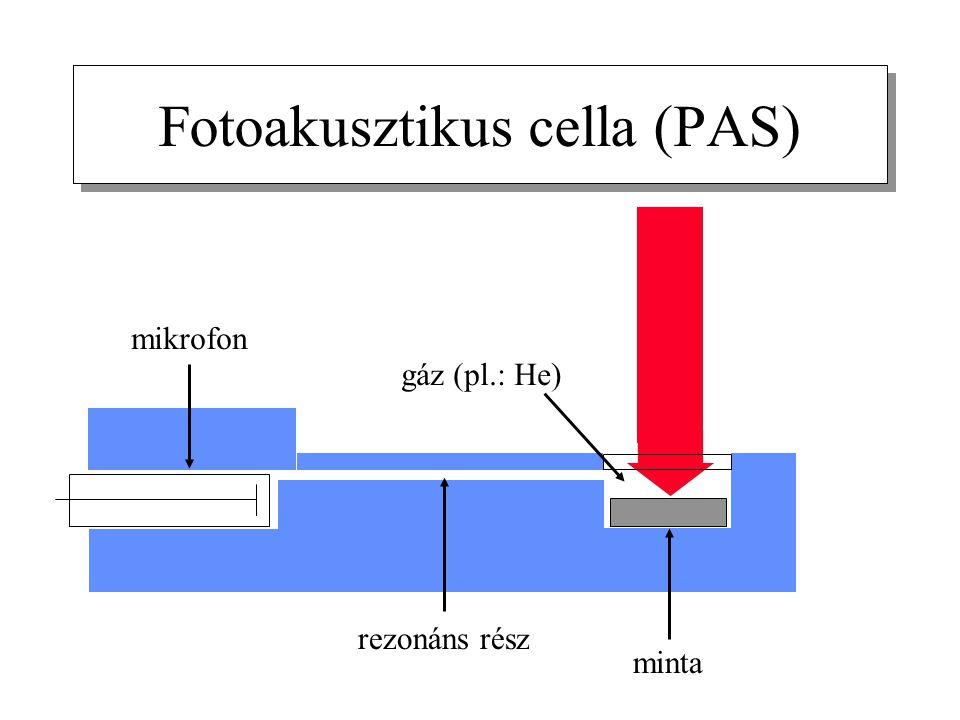 Fotoakusztikus cella (PAS) rezonáns rész mikrofon minta gáz (pl.: He)