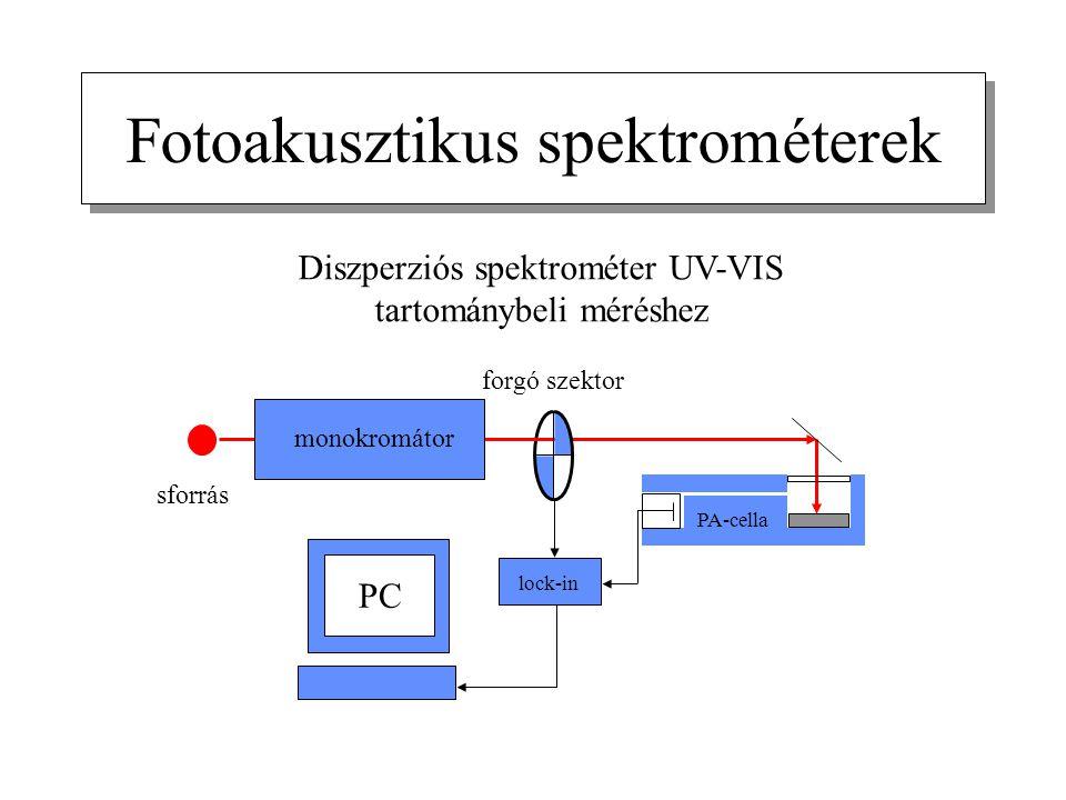 Fotoakusztikus spektrométerek Diszperziós spektrométer UV-VIS tartománybeli méréshez monokromátor forgó szektor PA-cella lock-in PC sforrás
