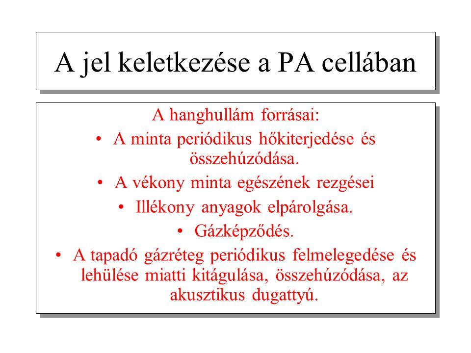 A jel keletkezése a PA cellában A hanghullám forrásai: A minta periódikus hőkiterjedése és összehúzódása. A vékony minta egészének rezgései Illékony a