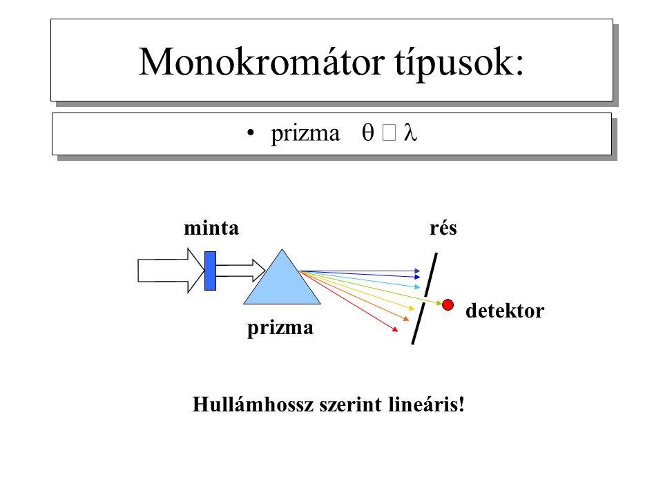 Monokromátor típusok: prizma  Hullámhossz szerint lineáris! prizma minta detektor rés