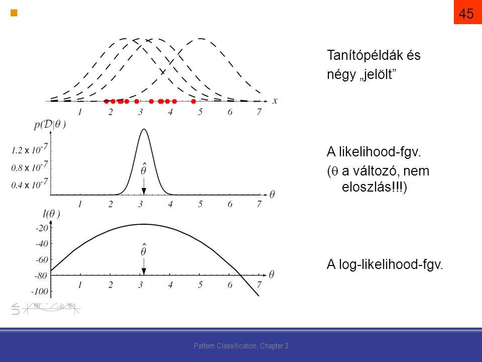 """Pattern Classification, Chapter 3 Tanítópéldák és négy """"jelölt A likelihood-fgv."""
