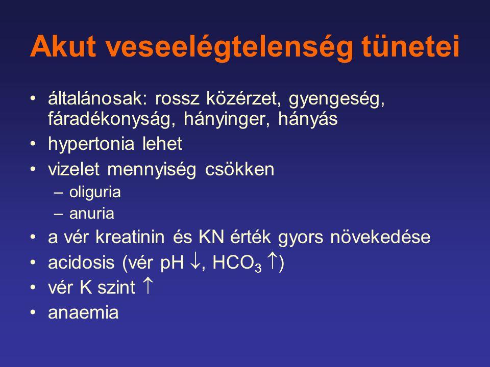 Akut veseelégtelenség tünetei általánosak: rossz közérzet, gyengeség, fáradékonyság, hányinger, hányás hypertonia lehet vizelet mennyiség csökken –oliguria –anuria a vér kreatinin és KN érték gyors növekedése acidosis (vér pH , HCO 3  ) vér K szint  anaemia