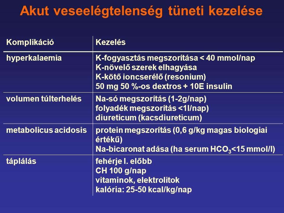 Akut veseelégtelenség tüneti kezelése KomplikációKezelés hyperkalaemiaK-fogyasztás megszorítása < 40 mmol/nap K-növelő szerek elhagyása K-kötő ioncserélő (resonium) 50 mg 50 %-os dextros + 10E insulin volumen túlterhelésNa-só megszorítás (1-2g/nap) folyadék megszorítás <1l/nap) diureticum (kacsdiureticum) metabolicus acidosisprotein megszorítás (0,6 g/kg magas biologiai értékű) Na-bicaronat adása (ha serum HCO 3 <15 mmol/l) táplálásfehérje l.