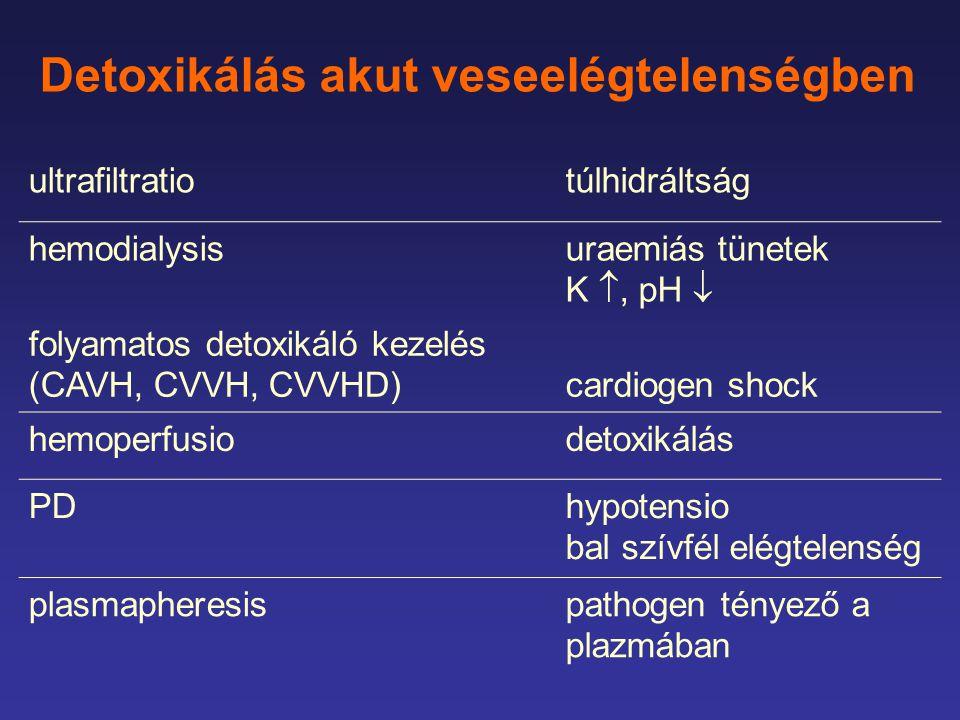 Detoxikálás akut veseelégtelenségben ultrafiltratiotúlhidráltság hemodialysisuraemiás tünetek K , pH  folyamatos detoxikáló kezelés (CAVH, CVVH, CVVHD)cardiogen shock hemoperfusiodetoxikálás PDhypotensio bal szívfél elégtelenség plasmapheresispathogen tényező a plazmában