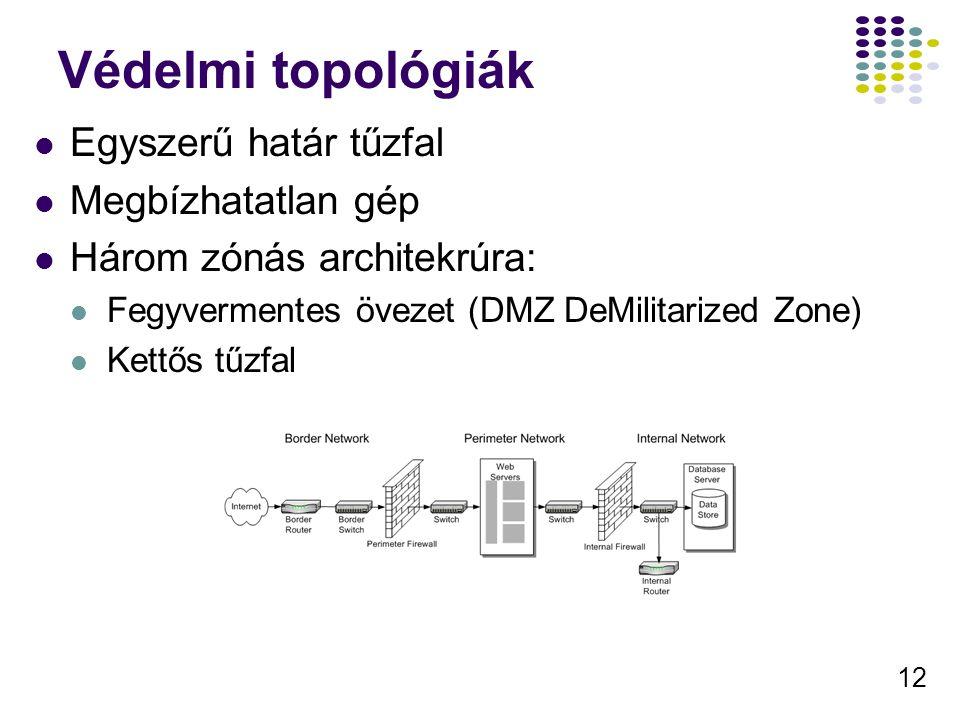 12 Védelmi topológiák Egyszerű határ tűzfal Megbízhatatlan gép Három zónás architekrúra: Fegyvermentes övezet (DMZ DeMilitarized Zone) Kettős tűzfal