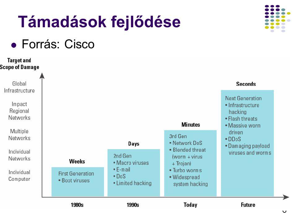 6 Támadások fejlődése Forrás: Cisco