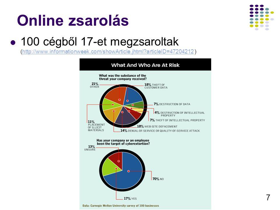 7 Online zsarolás 100 cégből 17-et megzsaroltak (http://www.informationweek.com/showArticle.jhtml?articleID=47204212 )http://www.informationweek.com/showArticle.jhtml?articleID=47204212