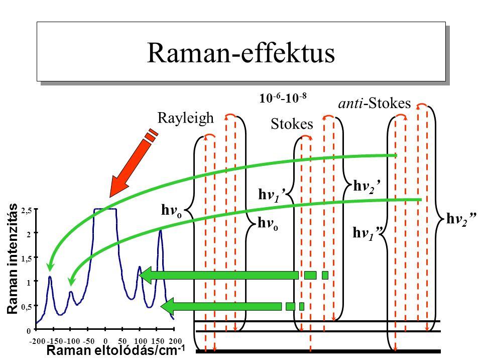 hvohvo hvohvo hv1'hv1' hv2'hv2' hv1 hv1 hv2 hv2 Stokes anti-Stokes Rayleigh 10 -6 -10 -8 Raman-effektus