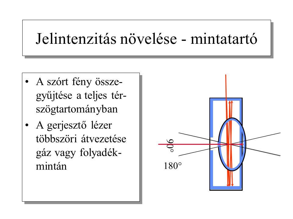 Jelintenzitás növelése - mintatartó A szórt fény össze- gyűjtése a teljes tér- szögtartományban A gerjesztő lézer többszöri átvezetése gáz vagy folyadék- mintán A szórt fény össze- gyűjtése a teljes tér- szögtartományban A gerjesztő lézer többszöri átvezetése gáz vagy folyadék- mintán 90° 180°