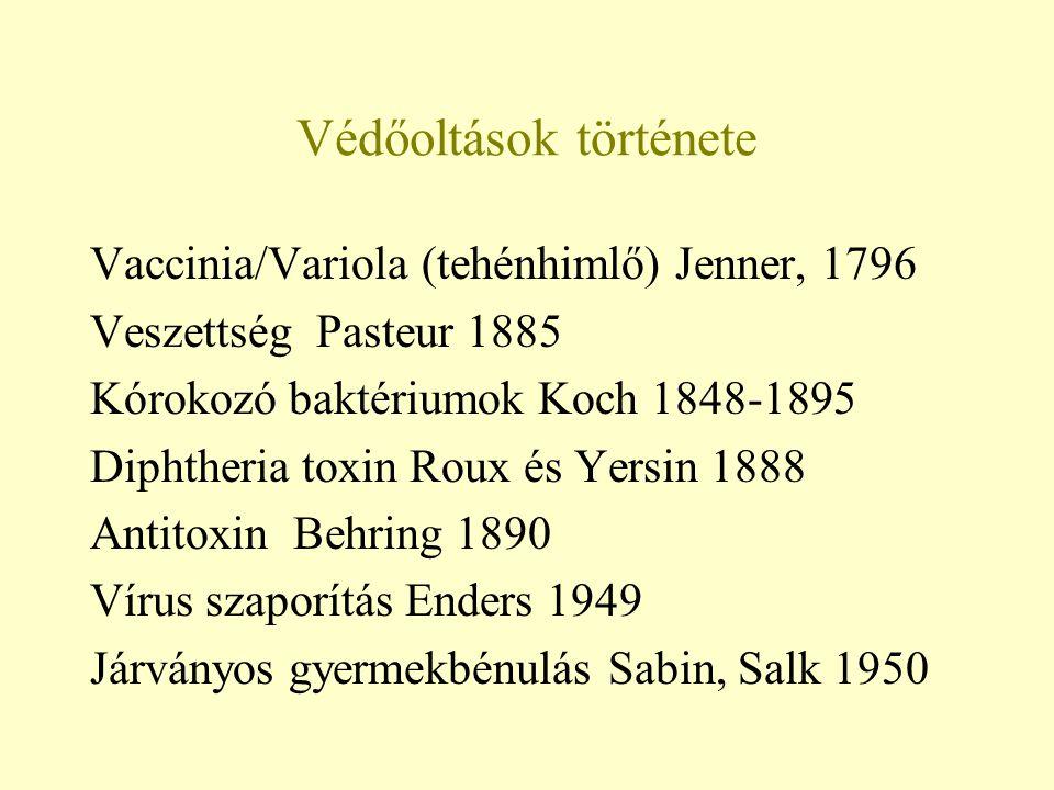Védőoltások története Vaccinia/Variola (tehénhimlő) Jenner, 1796 Veszettség Pasteur 1885 Kórokozó baktériumok Koch 1848-1895 Diphtheria toxin Roux és
