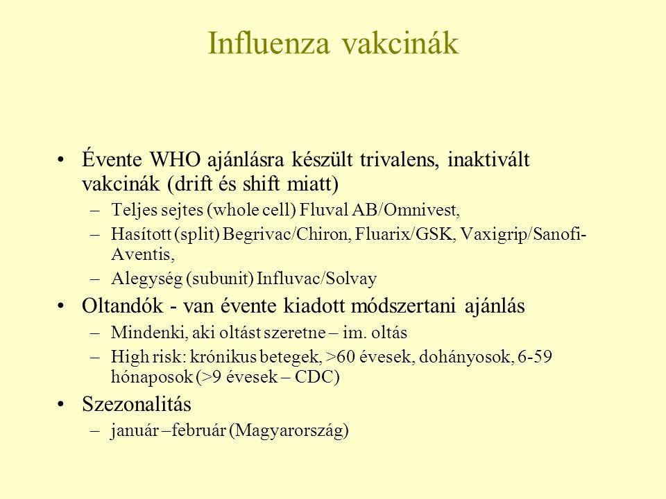 Influenza vakcinák Évente WHO ajánlásra készült trivalens, inaktivált vakcinák (drift és shift miatt) –Teljes sejtes (whole cell) Fluval AB/Omnivest,