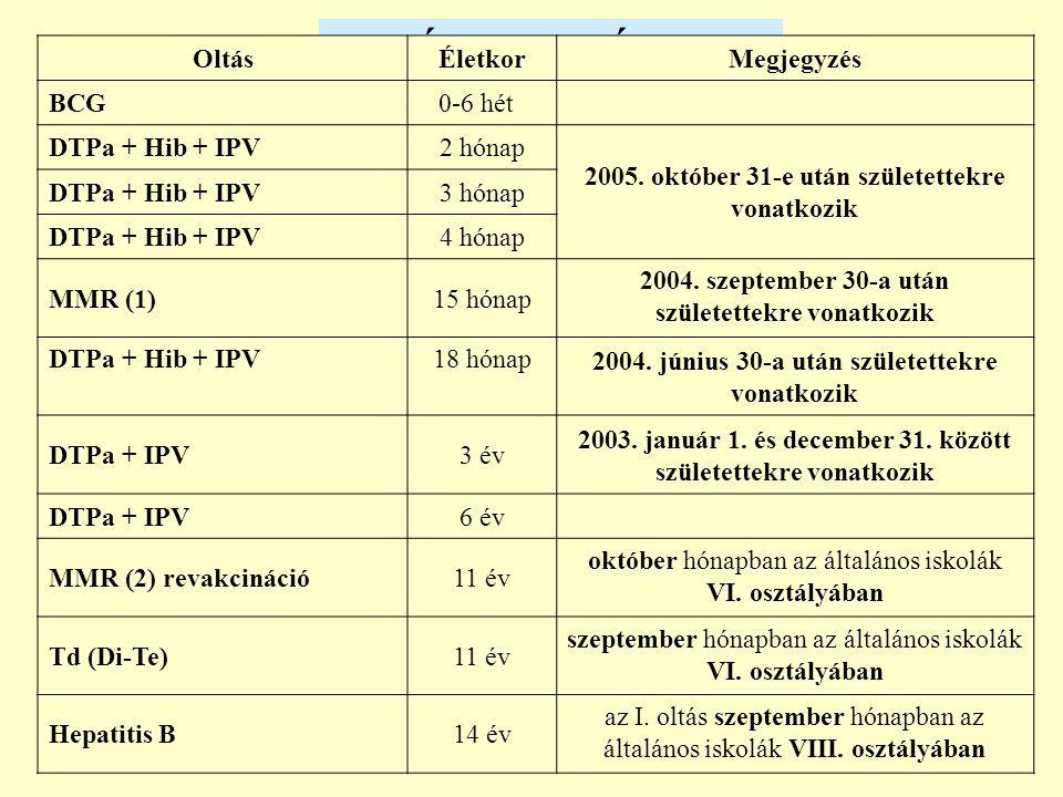 OLTÁSI NAPTÁR, 2006 OltásÉletkorMegjegyzés BCG 0-6 hét DTPa + Hib + IPV2 hónap 2005. október 31-e után születettekre vonatkozik DTPa + Hib + IPV3 hóna