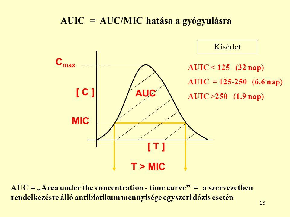 """18 AUC MIC C max [ T ] T > MIC [ C ][ C ] AUC = """"Area under the concentration - time curve = a szervezetben rendelkezésre álló antibiotikum mennyisége egyszeri dózis esetén AUIC < 125 (32 nap) AUIC = 125-250 (6.6 nap) AUIC >250 (1.9 nap) AUIC = AUC/MIC hatása a gyógyulásra Kísérlet"""