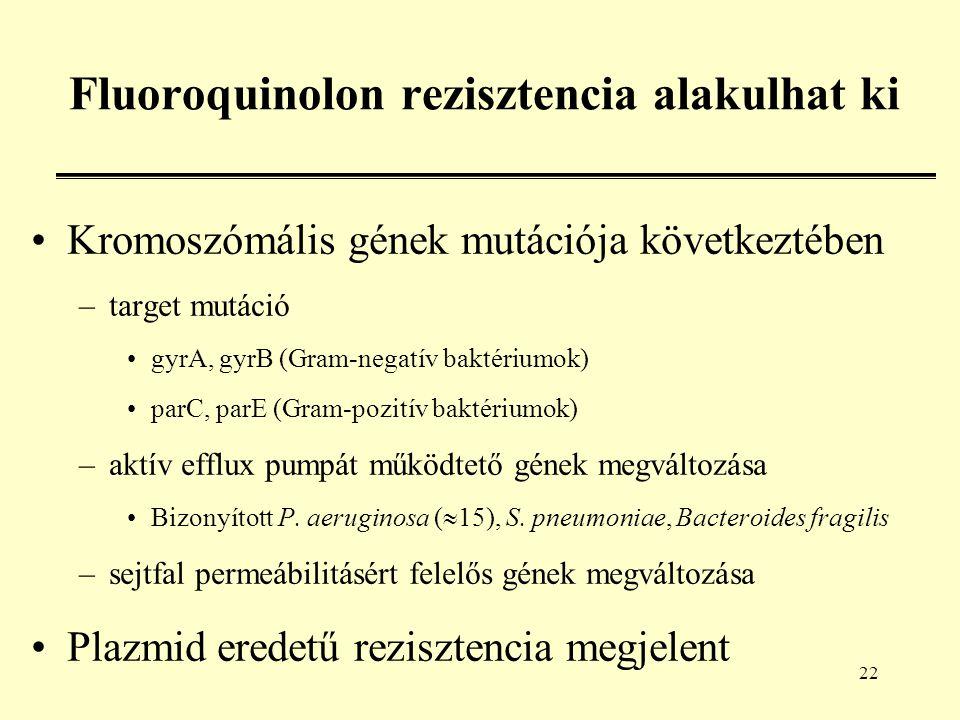 22 Fluoroquinolon rezisztencia alakulhat ki Kromoszómális gének mutációja következtében –target mutáció gyrA, gyrB (Gram-negatív baktériumok) parC, parE (Gram-pozitív baktériumok) –aktív efflux pumpát működtető gének megváltozása Bizonyított P.