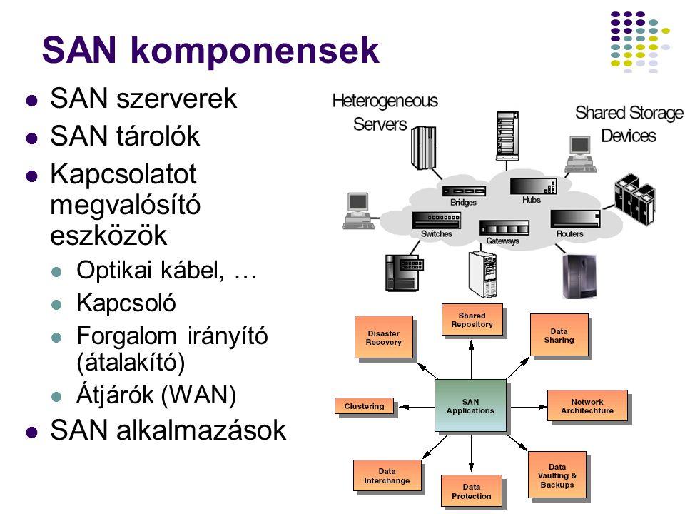 20 SAN komponensek SAN szerverek SAN tárolók Kapcsolatot megvalósító eszközök Optikai kábel, … Kapcsoló Forgalom irányító (átalakító) Átjárók (WAN) SA
