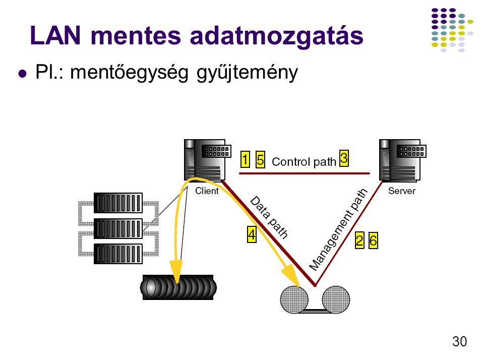 30 LAN mentes adatmozgatás Pl.: mentőegység gyűjtemény