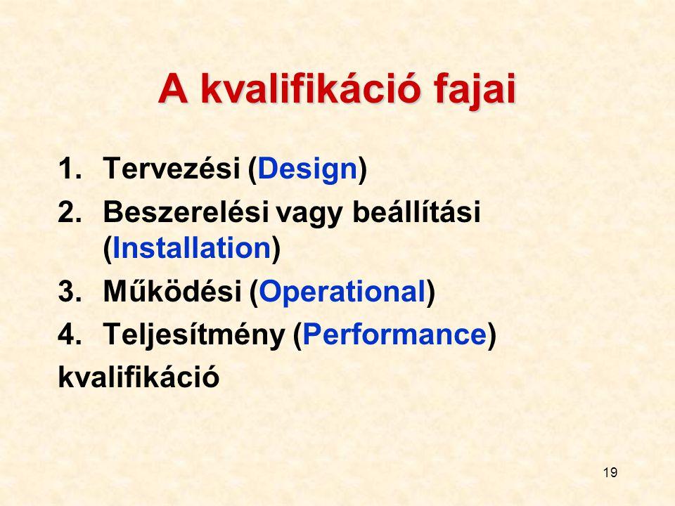 19 A kvalifikáció fajai 1.Tervezési (Design) 2.Beszerelési vagy beállítási (Installation) 3.Működési (Operational) 4.Teljesítmény (Performance) kvalif