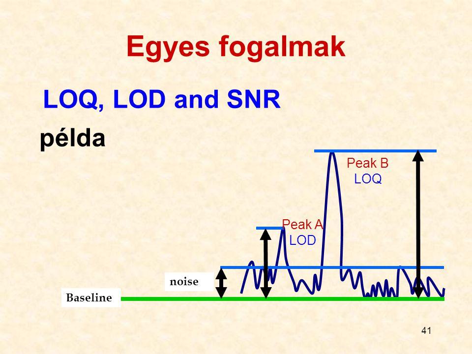 41 LOQ, LOD and SNR példa noise Peak A LOD Peak B LOQ Baseline Egyes fogalmak