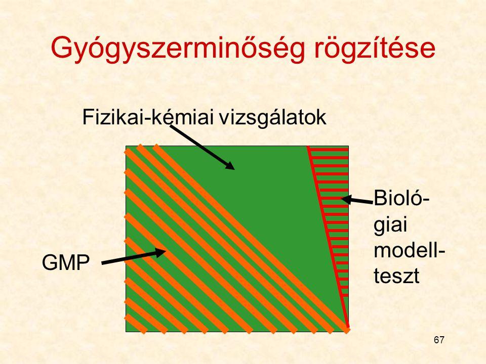 67 Gyógyszerminőség rögzítése GMP Bioló- giai modell- teszt Fizikai-kémiai vizsgálatok