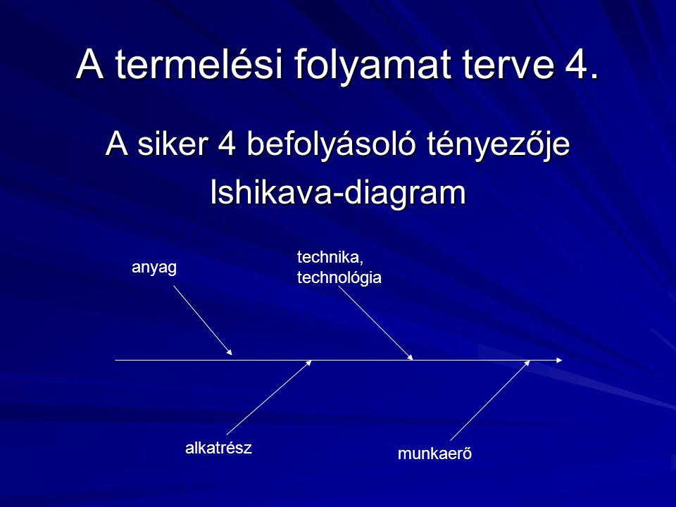 A termelési folyamat terve 4. A siker 4 befolyásoló tényezője Ishikava-diagram alkatrész munkaerő technika, technológia anyag