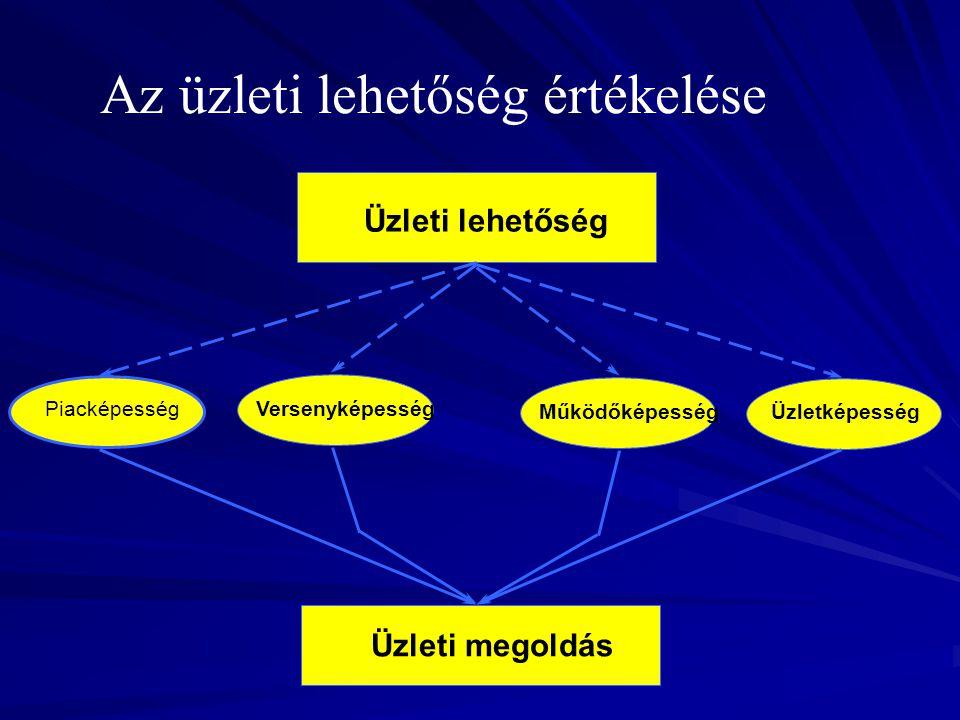 Üzleti megoldás PiacképességVersenyképesség MűködőképességÜzletképesség Üzleti lehetőség Az üzleti lehetőség értékelése