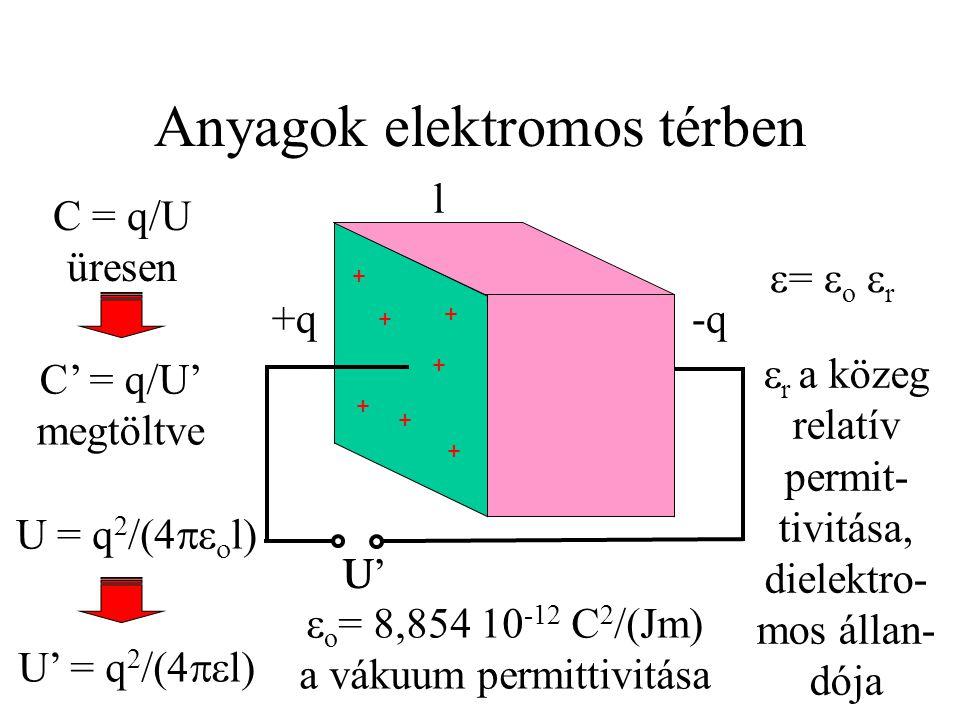 Anyagok elektromos térben + + + + + + + - - - - - - - +q-q U C = q/U üresen U = q 2 /(4   l) l C' = q/U' megtöltve  =  o  r  o = 8,854 10 -12 C