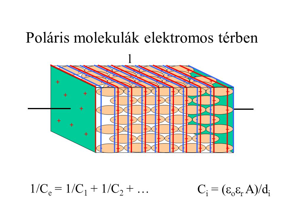 Poláris molekulák elektromos térben - - - - - - - l + - + - + - + - + - + - + - + - + - + - + - + - + - + - + - + - + - + - + - + - + - + - + - + - +