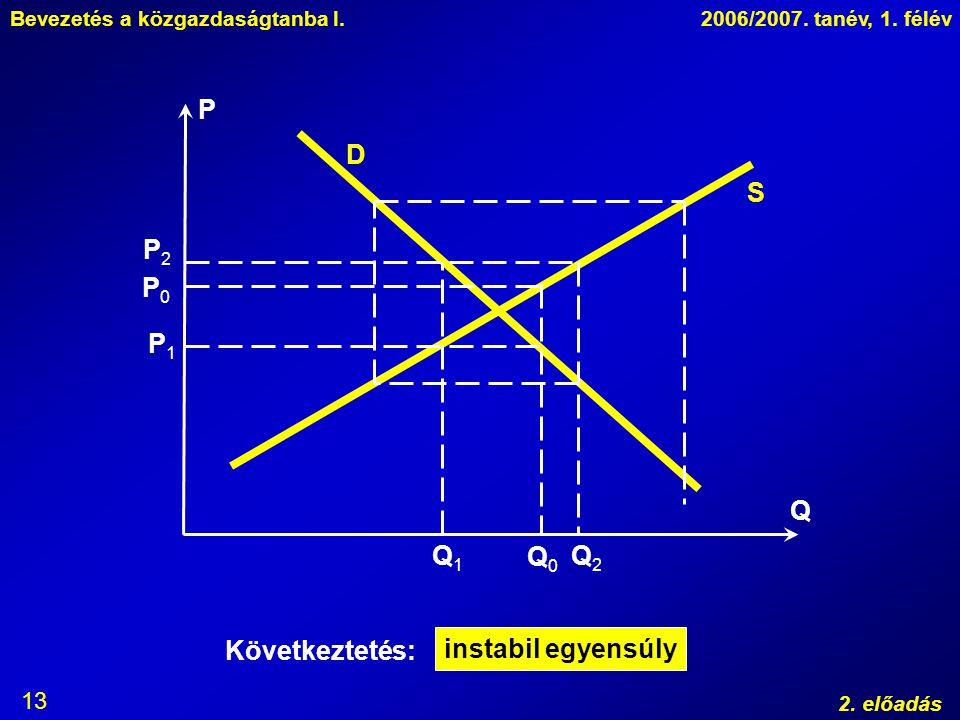 Bevezetés a közgazdaságtanba I.2006/2007. tanév, 1. félév 2. előadás 13 P Q D S P0P0 P1P1 Q0Q0 Q1Q1 P2P2 Q2Q2 instabil egyensúly Következtetés: