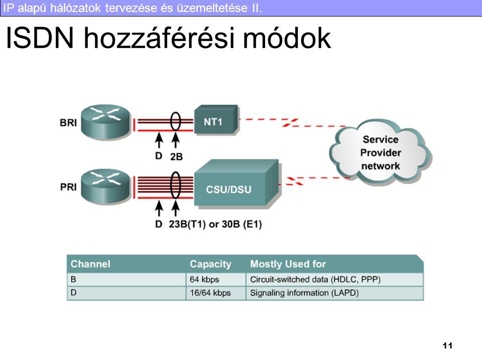 IP alapú hálózatok tervezése és üzemeltetése II. 11 ISDN hozzáférési módok