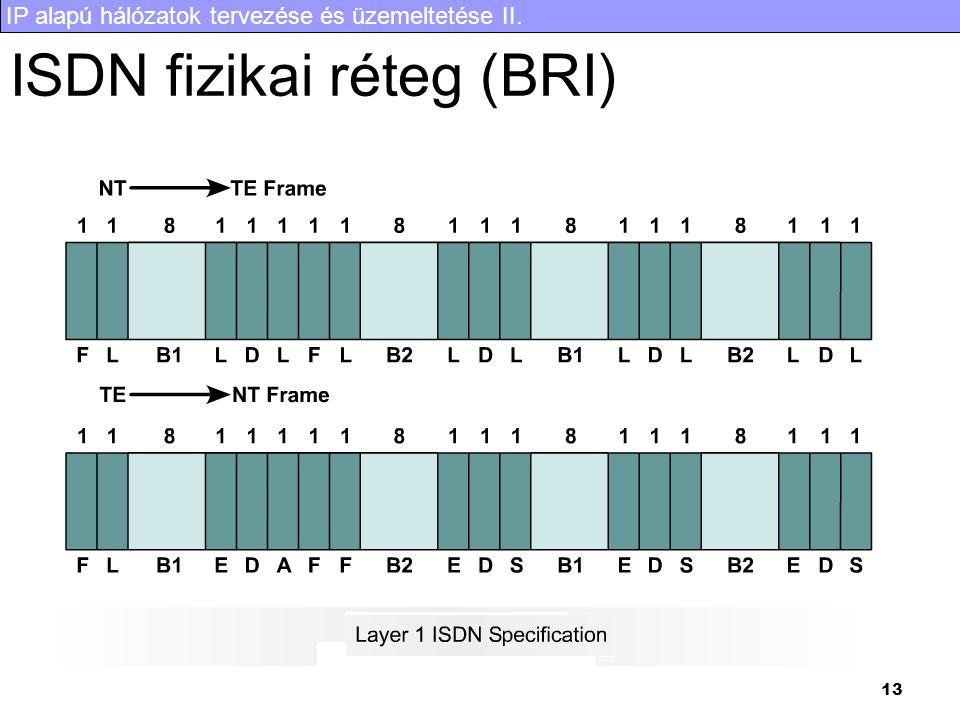 IP alapú hálózatok tervezése és üzemeltetése II. 13 ISDN fizikai réteg (BRI)