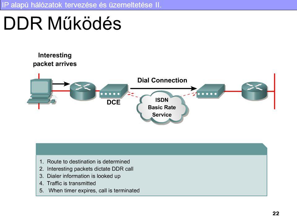IP alapú hálózatok tervezése és üzemeltetése II. 22 DDR Működés