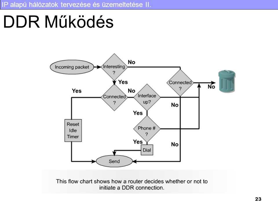 IP alapú hálózatok tervezése és üzemeltetése II. 23 DDR Működés