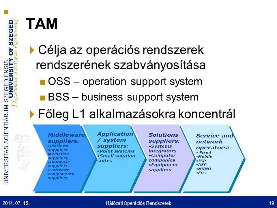 UNIVERSITY OF SZEGED D epartment of Software Engineering UNIVERSITAS SCIENTIARUM SZEGEDIENSIS TAM  Célja az operációs rendszerek rendszerének szabván