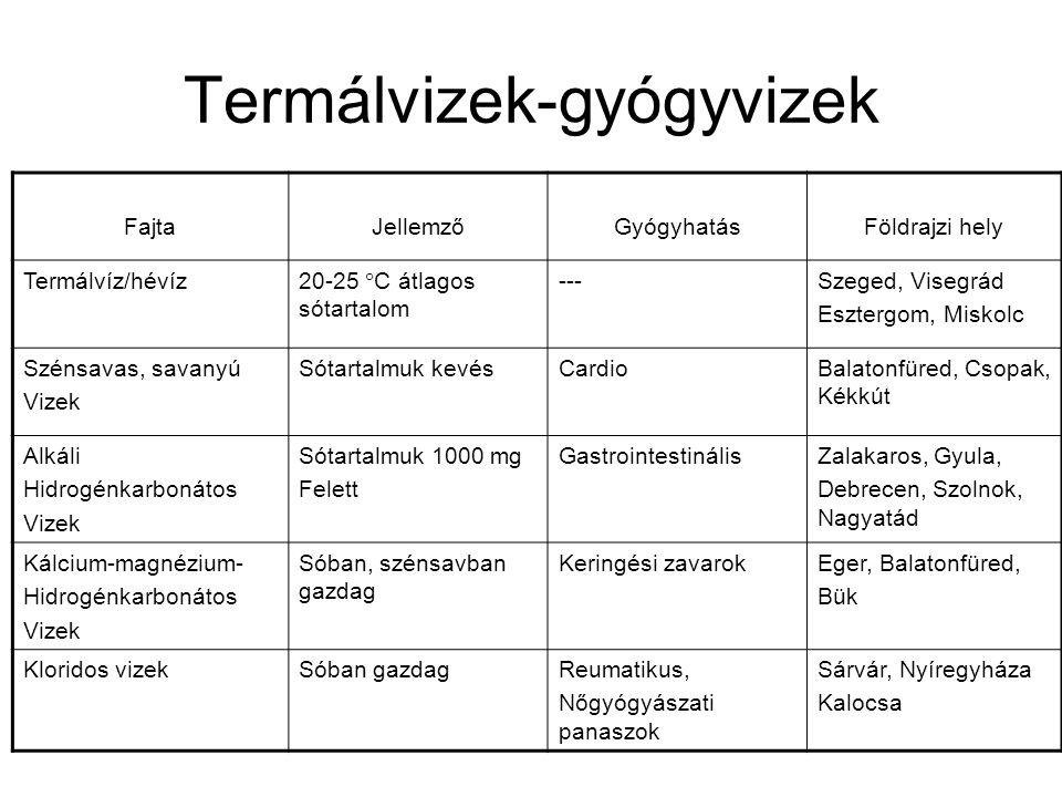 Termálvizek-gyógyvizek FajtaJellemzőGyógyhatásFöldrajzi hely Termálvíz/hévíz 20-25  C átlagos sótartalom ---Szeged, Visegrád Esztergom, Miskolc Széns