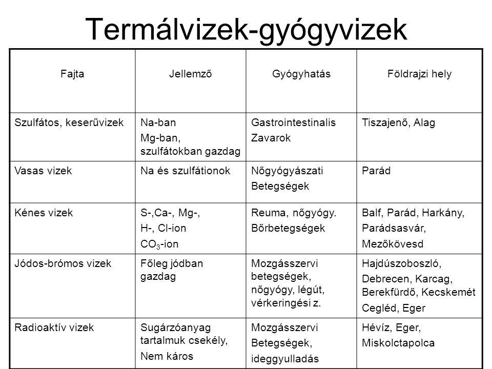 Termálvizek-gyógyvizek FajtaJellemzőGyógyhatásFöldrajzi hely Szulfátos, keserűvizekNa-ban Mg-ban, szulfátokban gazdag Gastrointestinalis Zavarok Tisza