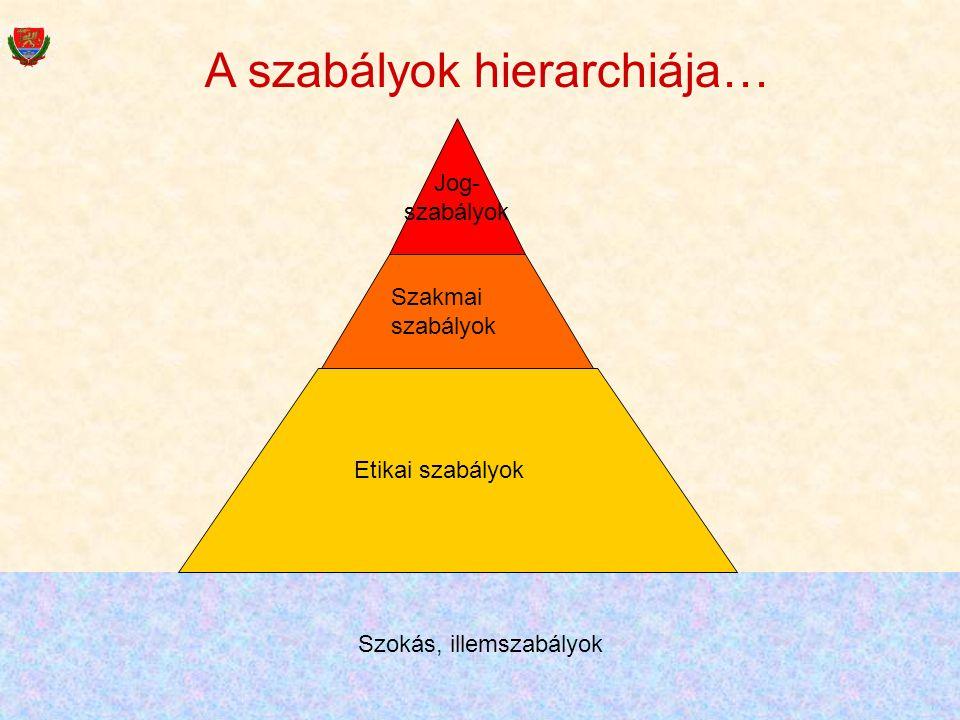 48 Etikai szabályok Szakmai szabályok Jog- szabályok Szokás, illemszabályok A szabályok hierarchiája…