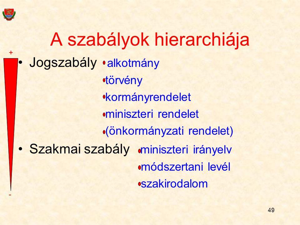 49 A szabályok hierarchiája Jogszabály alkotmány törvény kormányrendelet miniszteri rendelet (önkormányzati rendelet) Szakmai szabály miniszteri irány