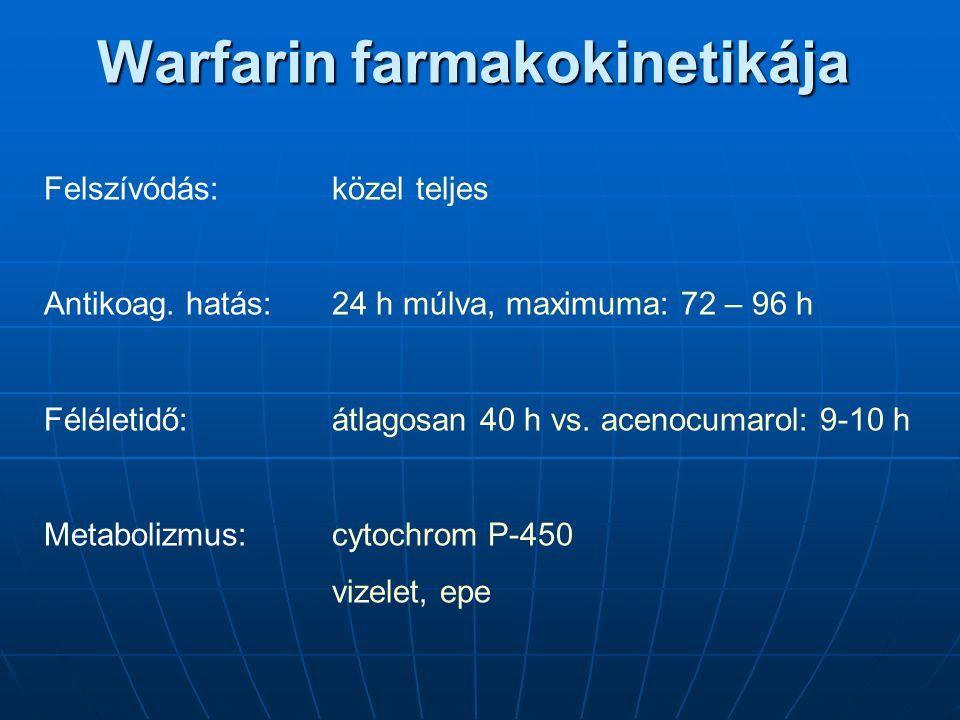 Warfarin farmakokinetikája Felszívódás:közel teljes Antikoag. hatás:24 h múlva, maximuma: 72 – 96 h Féléletidő: átlagosan 40 h vs. acenocumarol: 9-10