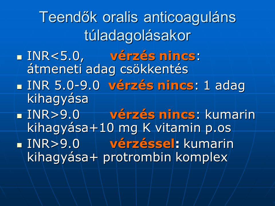 Teendők oralis anticoaguláns túladagolásakor INR<5.0, vérzés nincs: átmeneti adag csökkentés INR<5.0, vérzés nincs: átmeneti adag csökkentés INR 5.0-9