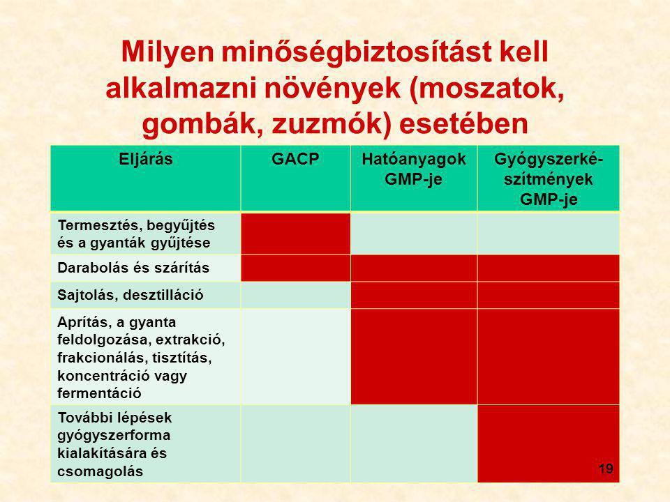 19 Milyen minőségbiztosítást kell alkalmazni növények (moszatok, gombák, zuzmók) esetében EljárásGACPHatóanyagok GMP-je Gyógyszerké- szítmények GMP-je