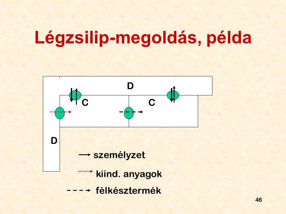 46 Légzsilip-megoldás, példa C C D D személyzet kiind. anyagok félkésztermék