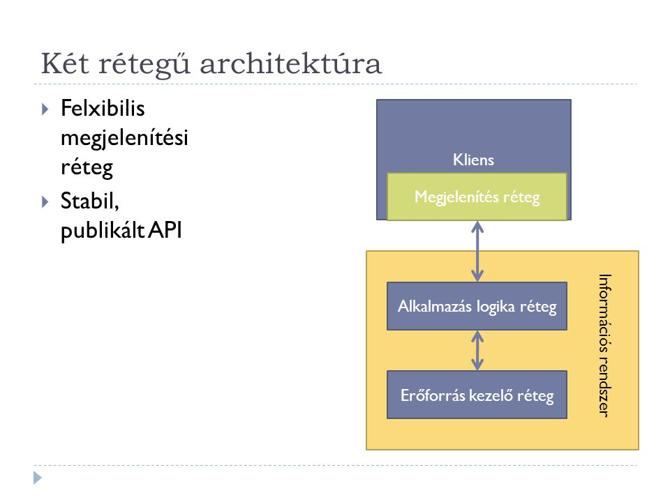 Kliens Két rétegű architektúra  Felxibilis megjelenítési réteg  Stabil, publikált API Megjelenítés réteg Alkalmazás logika réteg Erőforrás kezelő ré