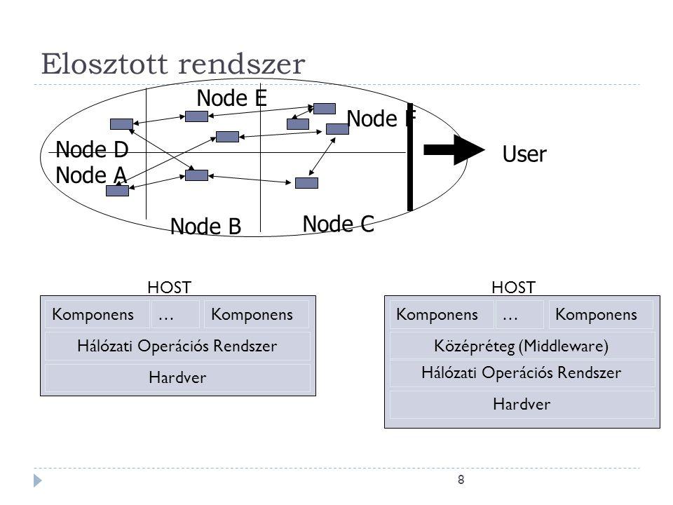 8 Elosztott rendszer User Node B Node C Node F Node E Node A Node D Komponens … Hálózati Operációs Rendszer Hardver HOST Komponens … Hálózati Operáció