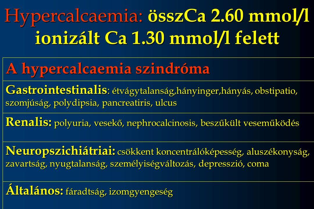 Hypercalcaemia: összCa 2.60 mmol/l ionizált Ca 1.30 mmol/l felett Általános: fáradtság, izomgyengeség Neuropszichiátriai: csökkent koncentrálóképesség