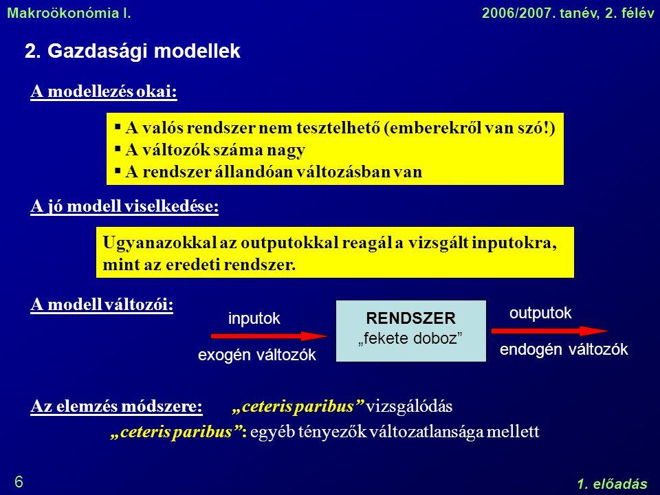 Makroökonómia I.2006/2007. tanév, 2. félév 1. előadás 6 2.