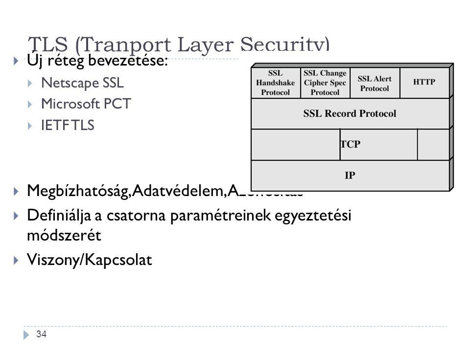 34 TLS (Tranport Layer Security)  Új réteg bevezetése:  Netscape SSL  Microsoft PCT  IETF TLS  Megbízhatóság, Adatvédelem, Azonosítás  Definiálj