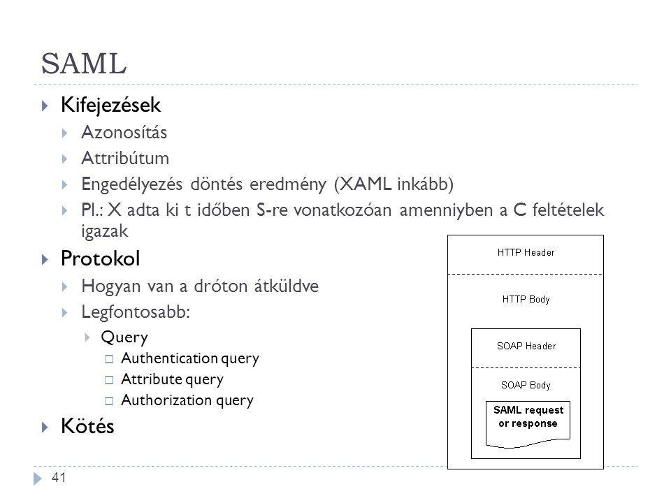 SAML  Kifejezések  Azonosítás  Attribútum  Engedélyezés döntés eredmény (XAML inkább)  Pl.: X adta ki t időben S-re vonatkozóan amenniyben a C fe