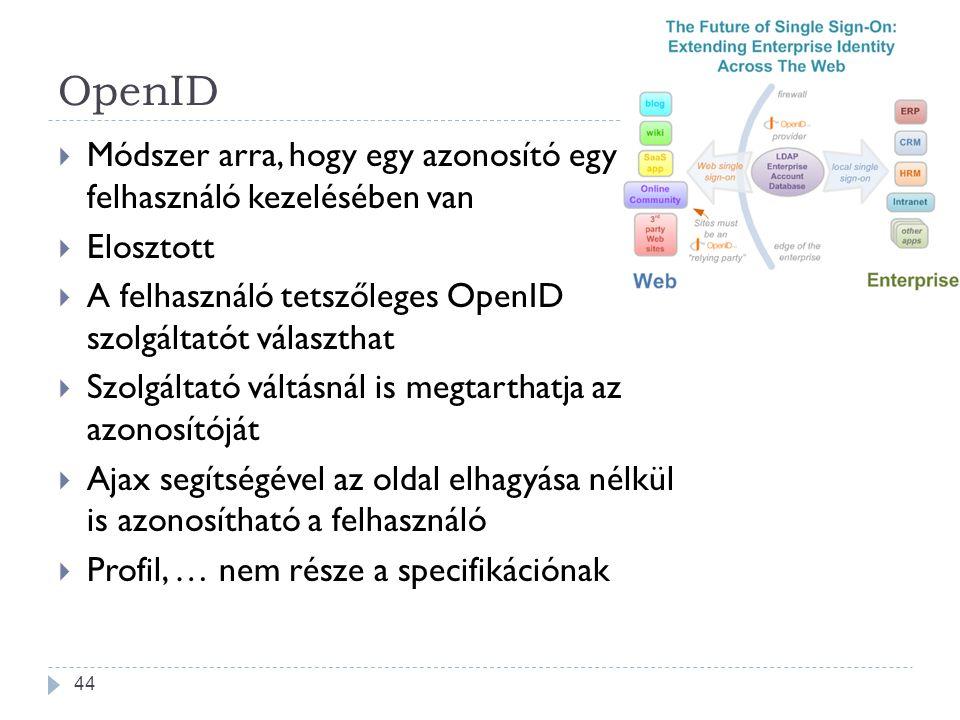 OpenID  Módszer arra, hogy egy azonosító egy felhasználó kezelésében van  Elosztott  A felhasználó tetszőleges OpenID szolgáltatót választhat  Szo